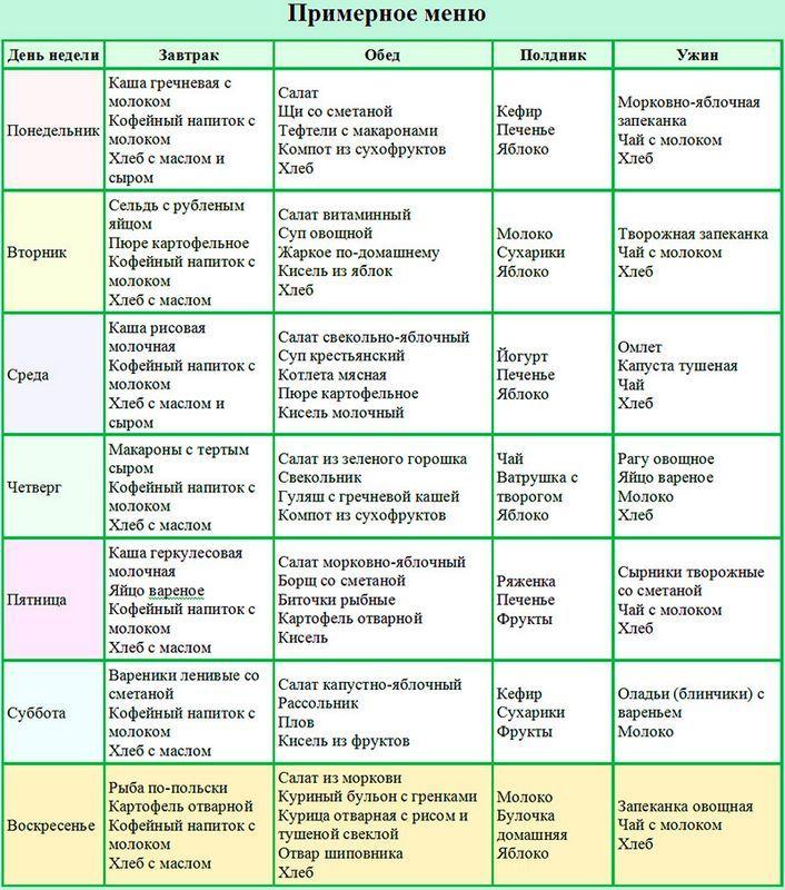 Правильное питание для беременных меню на неделю