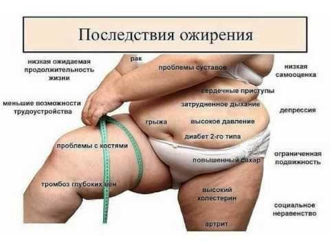 Чем опасен лишний вес