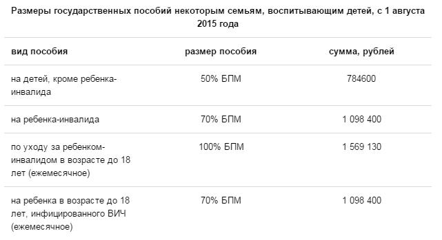 Как изменятся выплаты на детей до 1 5 лет с 1 июля 2019 года в чернобыльской зоне
