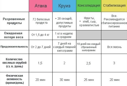 Диета дюкана таблица