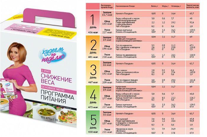 Диета для похудения меню на неделю