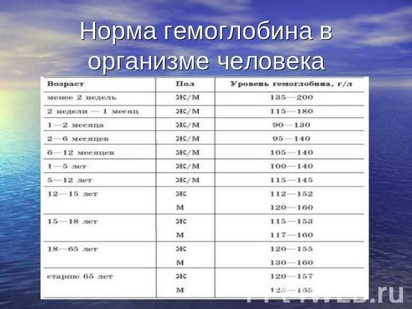Гликированный гемоглобин норма у беременных таблица 18