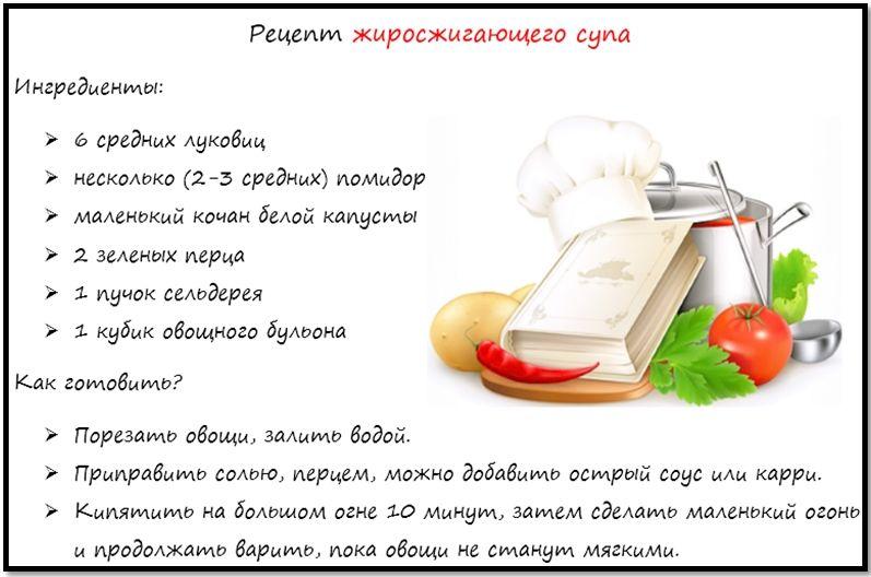Рецепты как быстро и эффективно похудеть