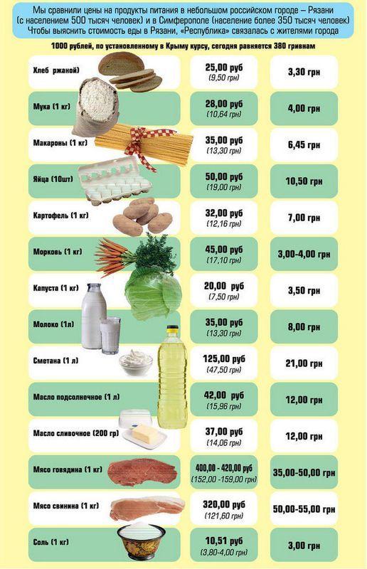 Какие цены в крыму на продукты сейчас