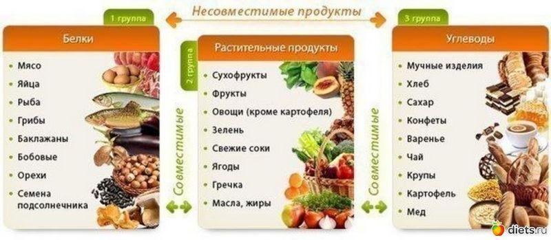 Какие продукты есть чтобы похудеть