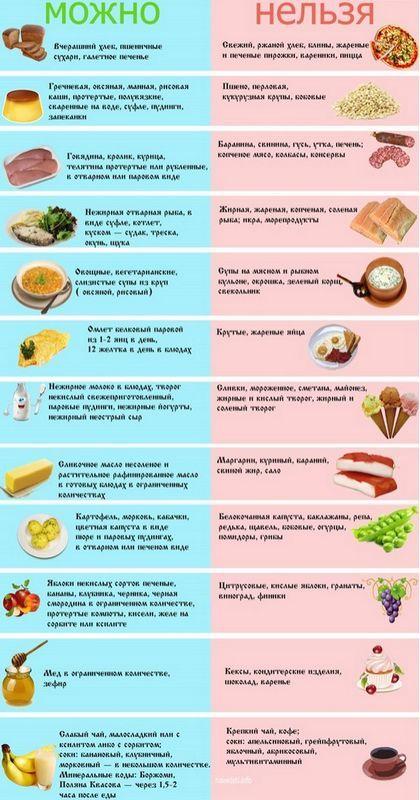 Какие продукты можно при панкреатите