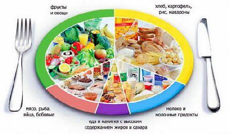 Какие продукты нельзя есть кормящим мамам