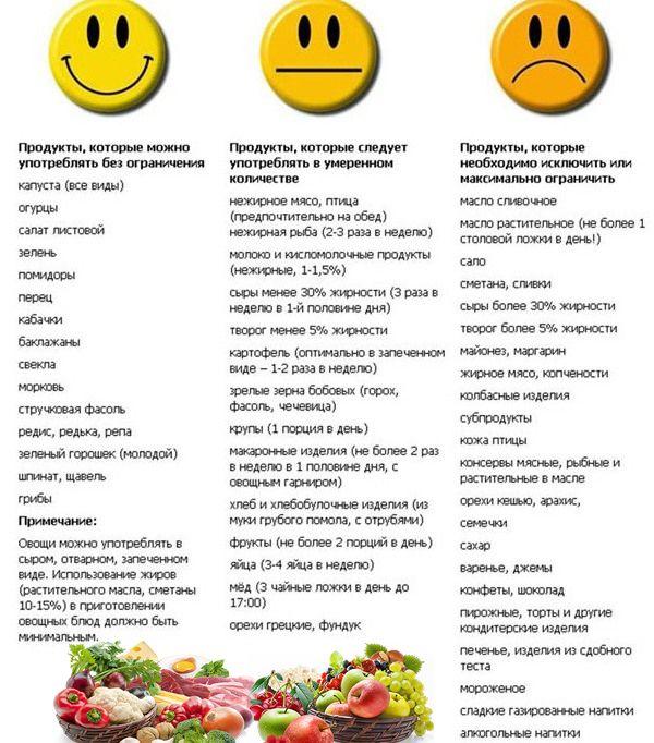Что нужно есть при похудении мужчине