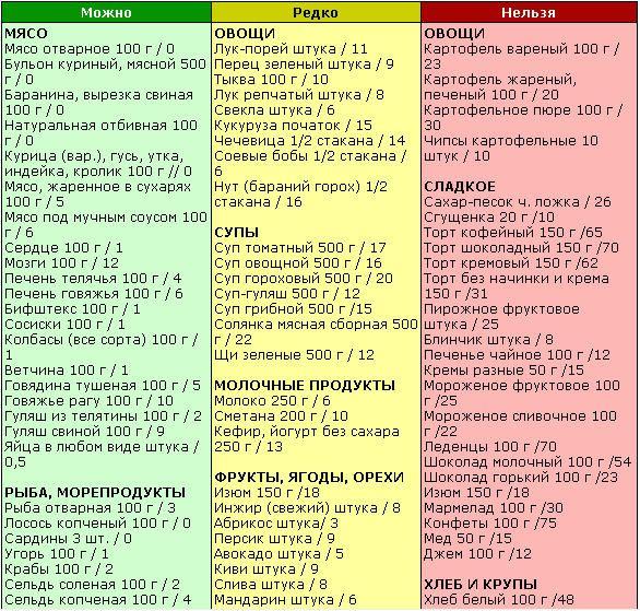 Какие продукты относятся к белкам список