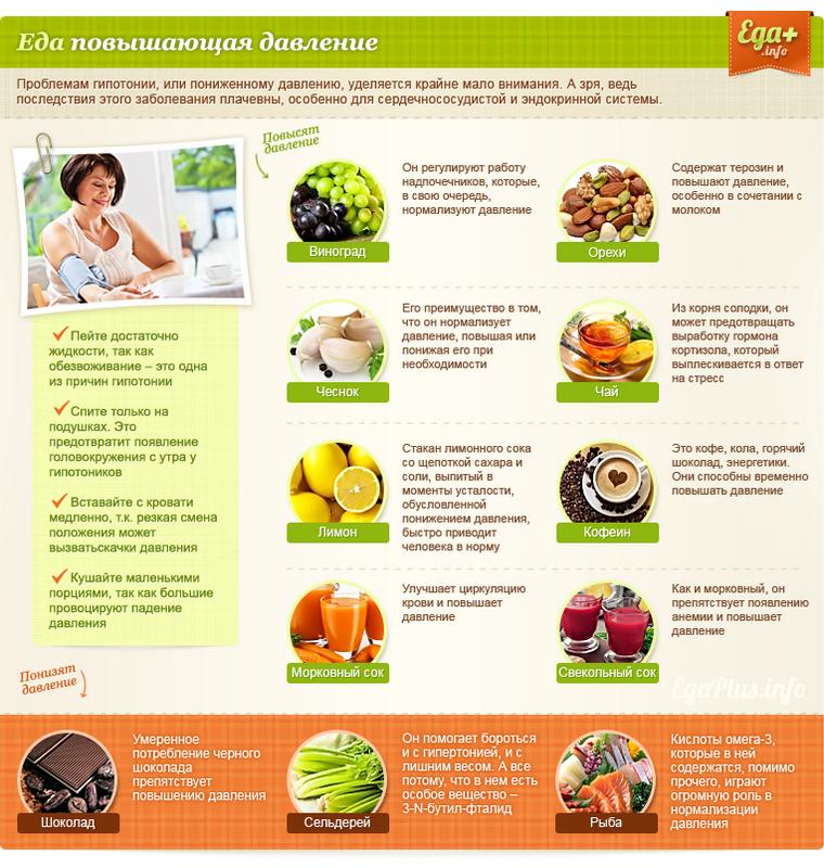 Какие продукты снижают давление