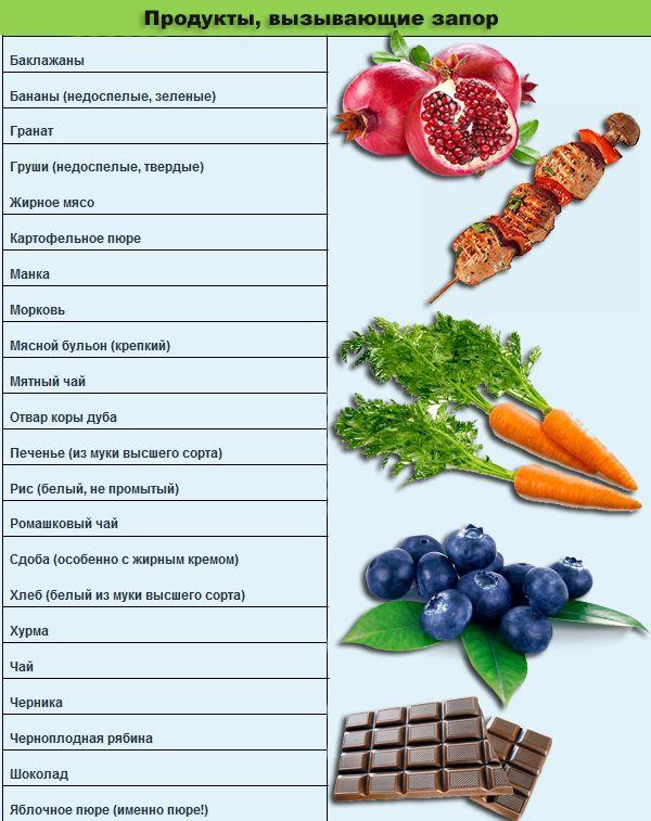 Какие продукты вызывают