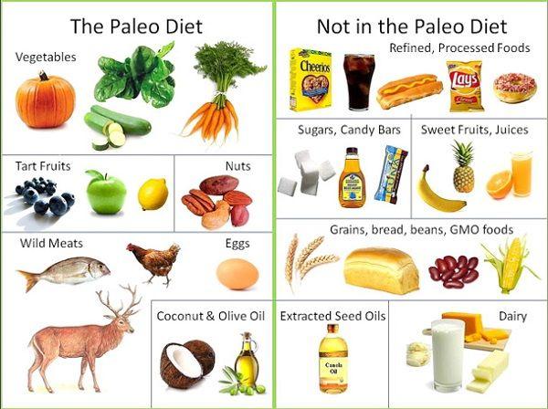 Правильно питание меню на каждый день