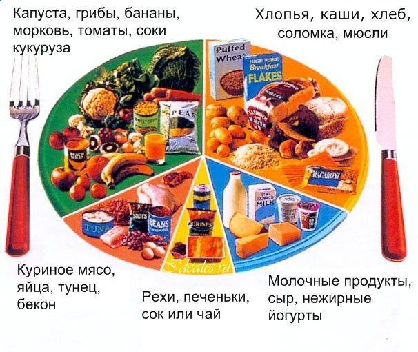 Правильное питание меню на каждый день рецепты