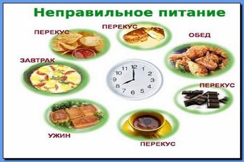 Правильное питание завтрак обед ужин