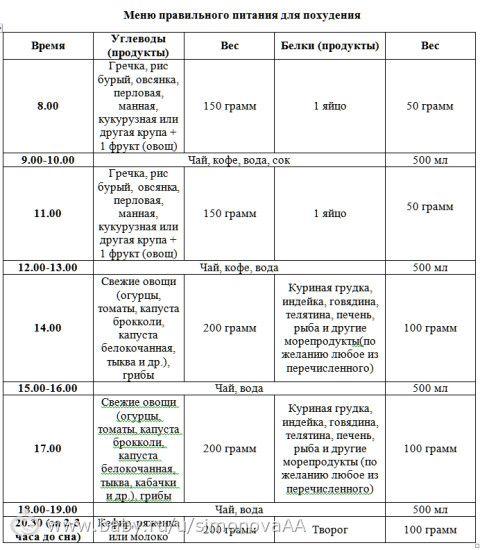 Примерное меню правильного питания