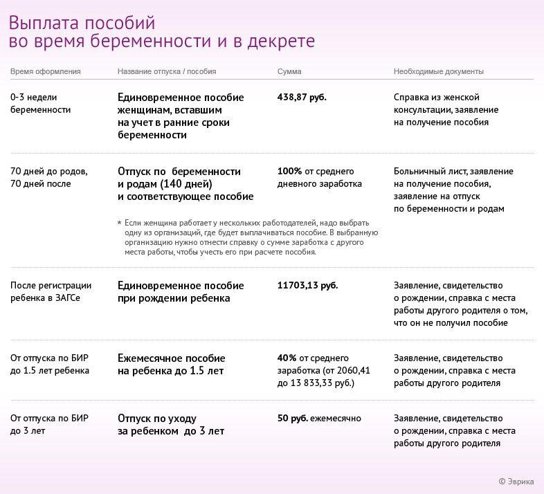 Расчет пособия по беременности и родам