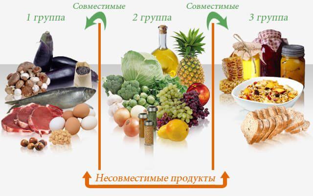 Раздельное питание для похудения меню на неделю