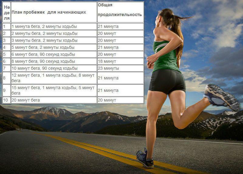 Сколько бегать чтобы похудеть