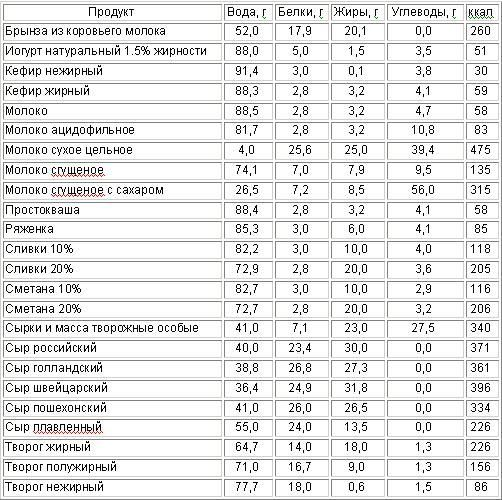 Сколько каллориев нужно употреблять в день