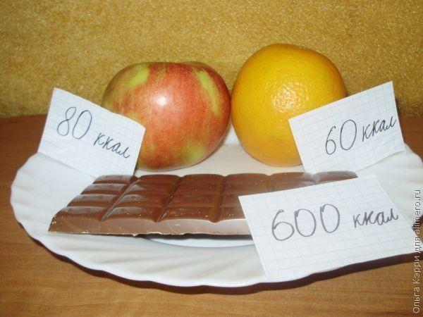 Сколько съедать калорий в день чтобы похудеть