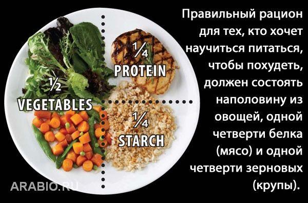 Советы диетологов как сбросить вес