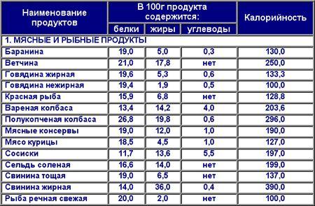 20a6893549d7 Таблица калорийности продуктов для похудения