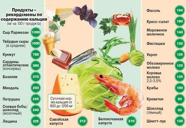 В каких продуктах много витамина е
