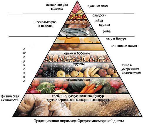 В каких продуктах больше всего углеводов