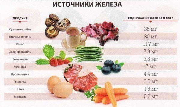В каких продуктах есть железо