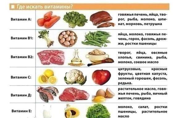 В каких продуктах содержатся углеводы список продуктов