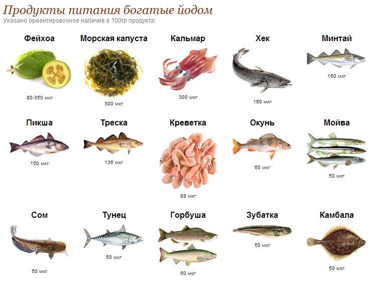 В каких продуктах содержится йод список продуктов
