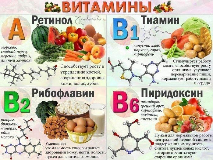 В каких продуктах витамин а