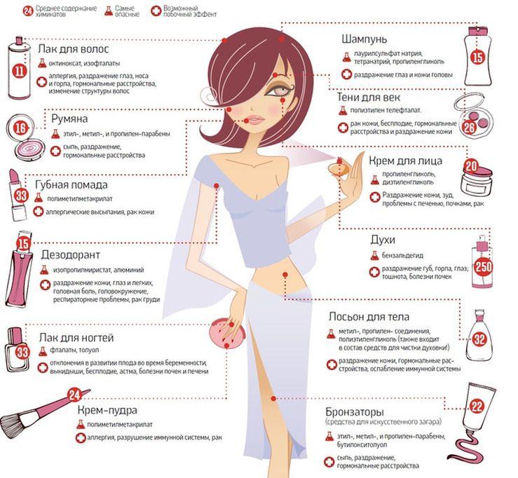 Вредные вещества в косметике