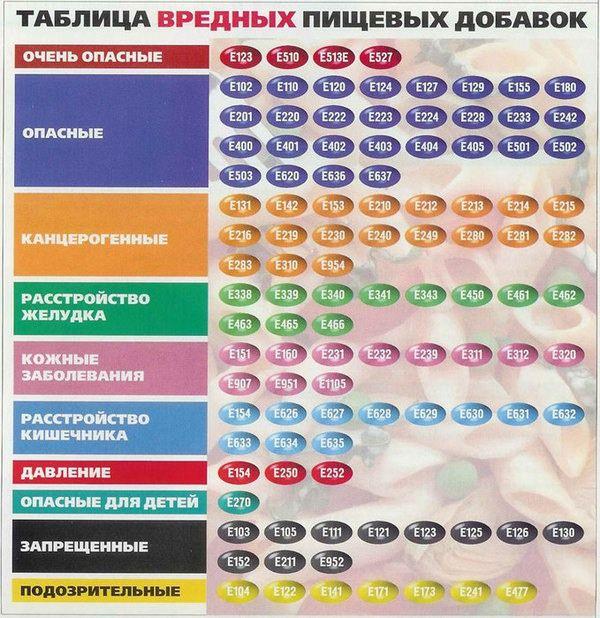 Запрещенные пищевые добавки в россии