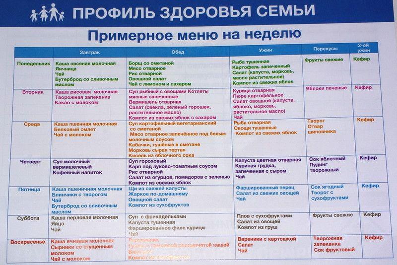 Здоровое питание меню на неделю