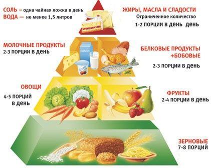Блюда правильного питания на каждый день