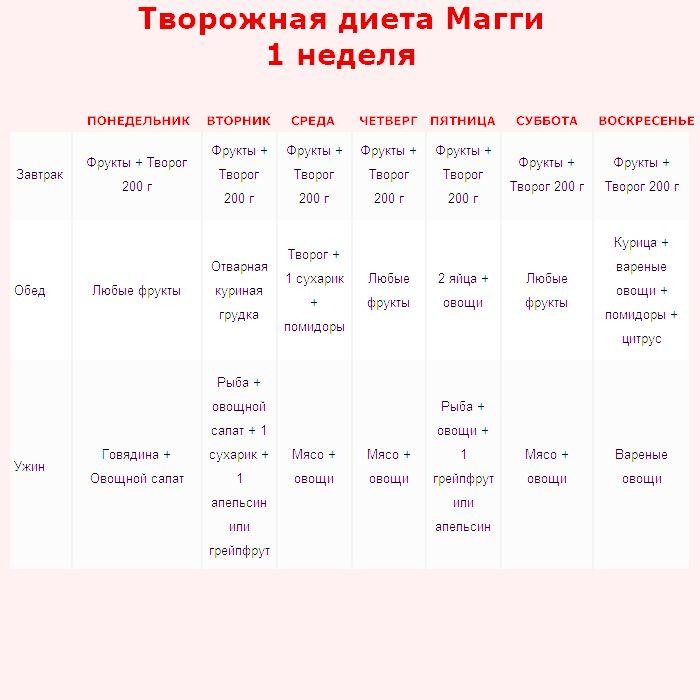 Магги диета творожное меню