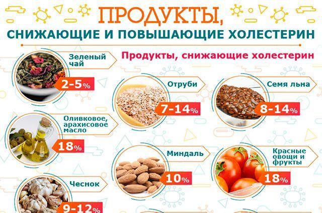 Какие продукты понижают холестерин