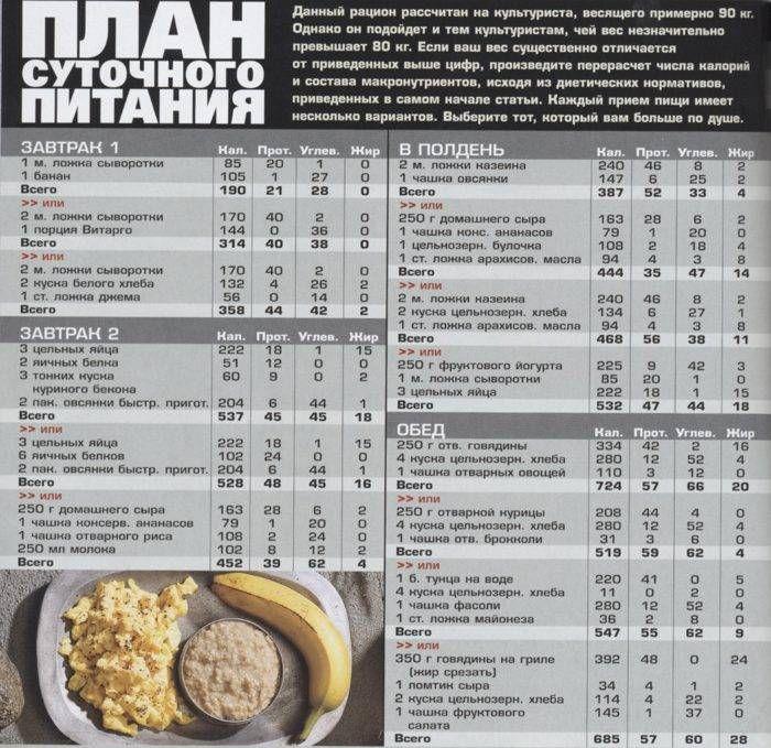 Правильное питание для набора массы