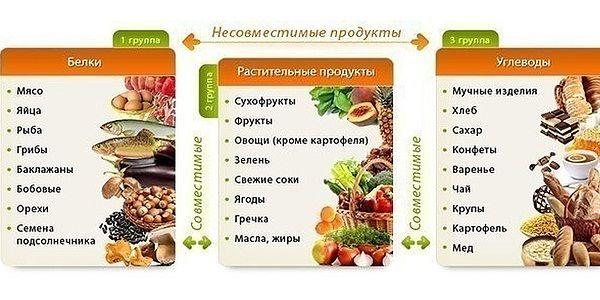 Пример правильного питания на неделю