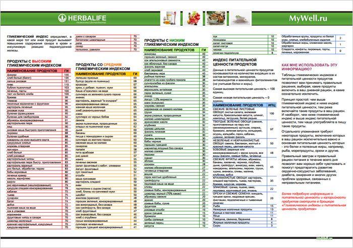 Продукты с низким средним и высоким гликемическим индексом