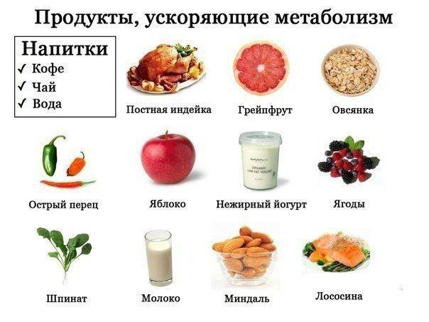 Продукты способствующие сжиганию жира
