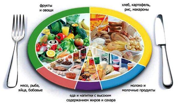 Раздельное питание меню на неделю
