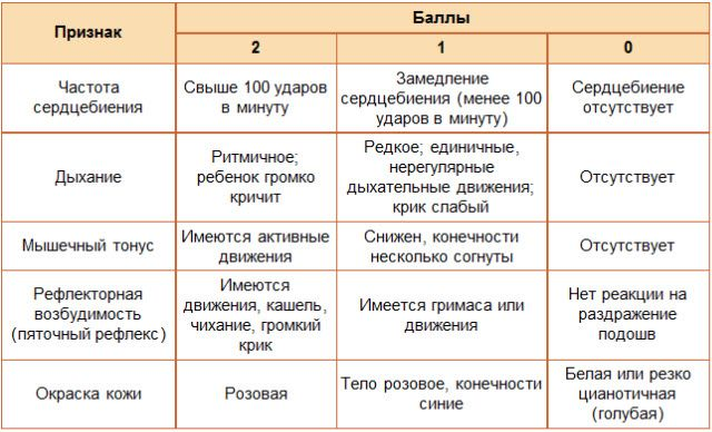 Шкала апгара новорожденных в таблице