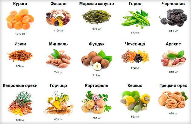 В каких продуктах содержится калий больше всего